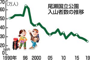 「尾瀬」の人気…下降続く 19年入山者、過去最少24万7700人